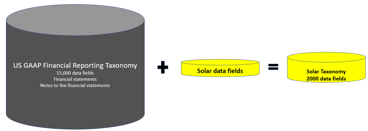 A graphic showing how the Solar Taxonomy is comprised of the US GAAP taxonomy and solar-specific components
