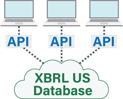 A diagram showing computers using the API to upload data to the XBRL US Database