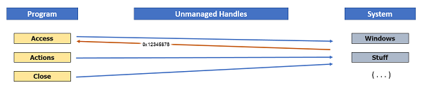 Unmanaged handle relations