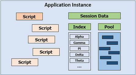 Chart of application instance data