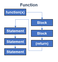Function call sequence