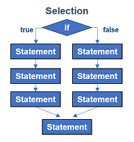 Selection Sequence