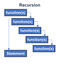 Recursion Sequence