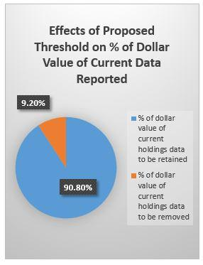 Effects of Proposed Threshold on Dollar Value of Current Data