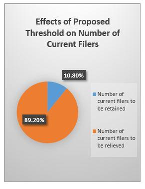 Effects of Proposed Threshold on Number of Filers